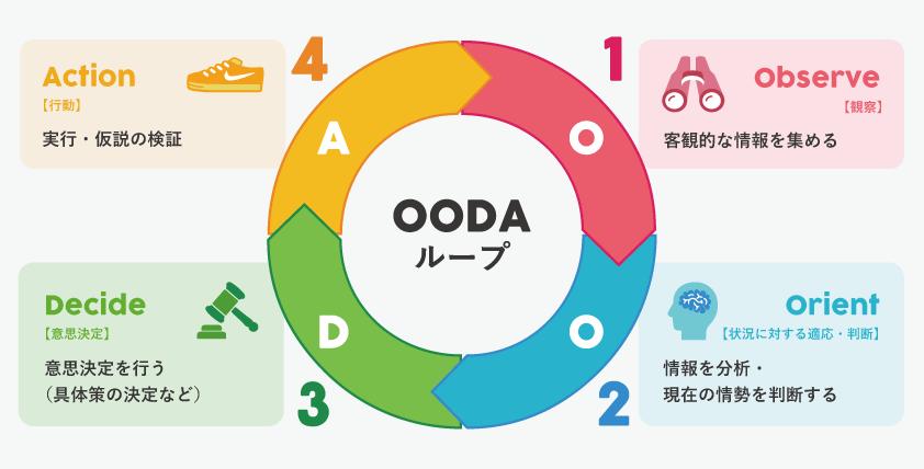 PDCAサイクルとOODAループ、新しいプロジェクトを進めるにあたってのその本質とは