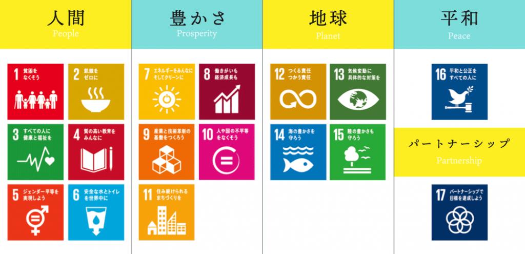 17 goals of SDGs