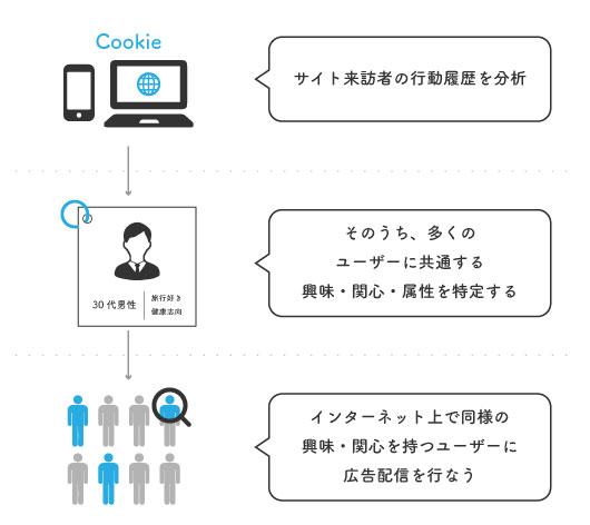 demand supply platform