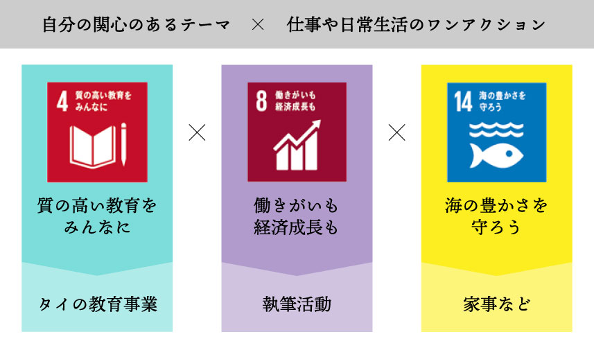 3 interesting themes of SDGs