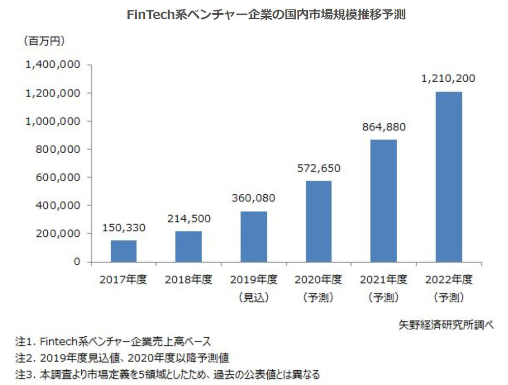 FinTech系ベンチャー企業の国内市場規模推移予測の表