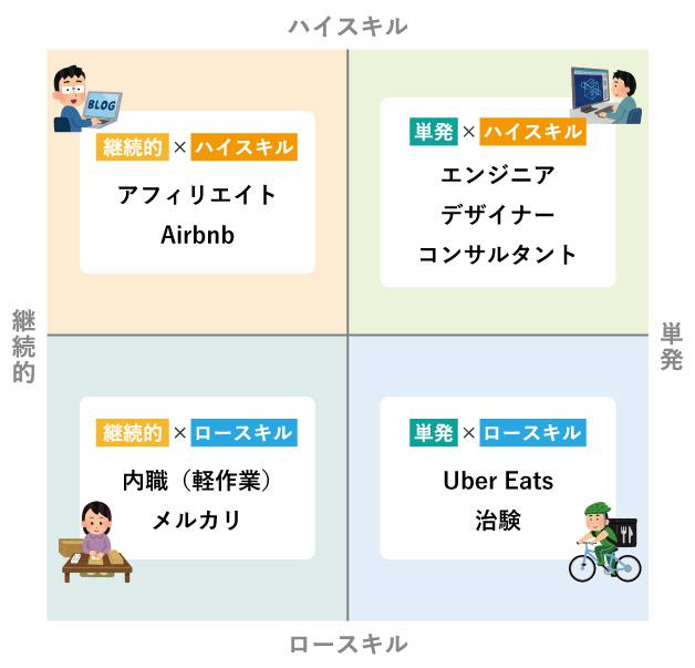 継続的×ハイスキル=アフィリエイト、Airbnb単発×ハイスキル=エンジニア、デザイナー、コンサルタント継続的×ロースキル=内職(軽作業)、メルカリ単発×ロースキル=Uber Eats、治験