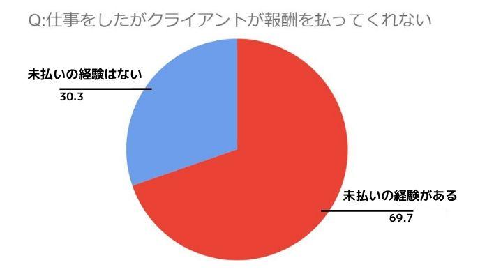 報酬をクライアントから受け取ったか円グラフにしている。