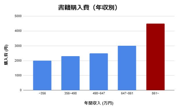 年収別の書籍購入費用のグラフ。