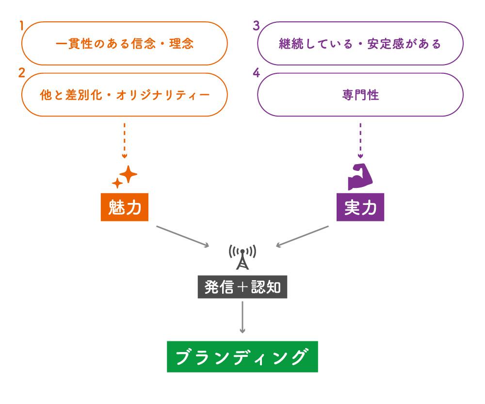 図解版、ブランディングの定義。