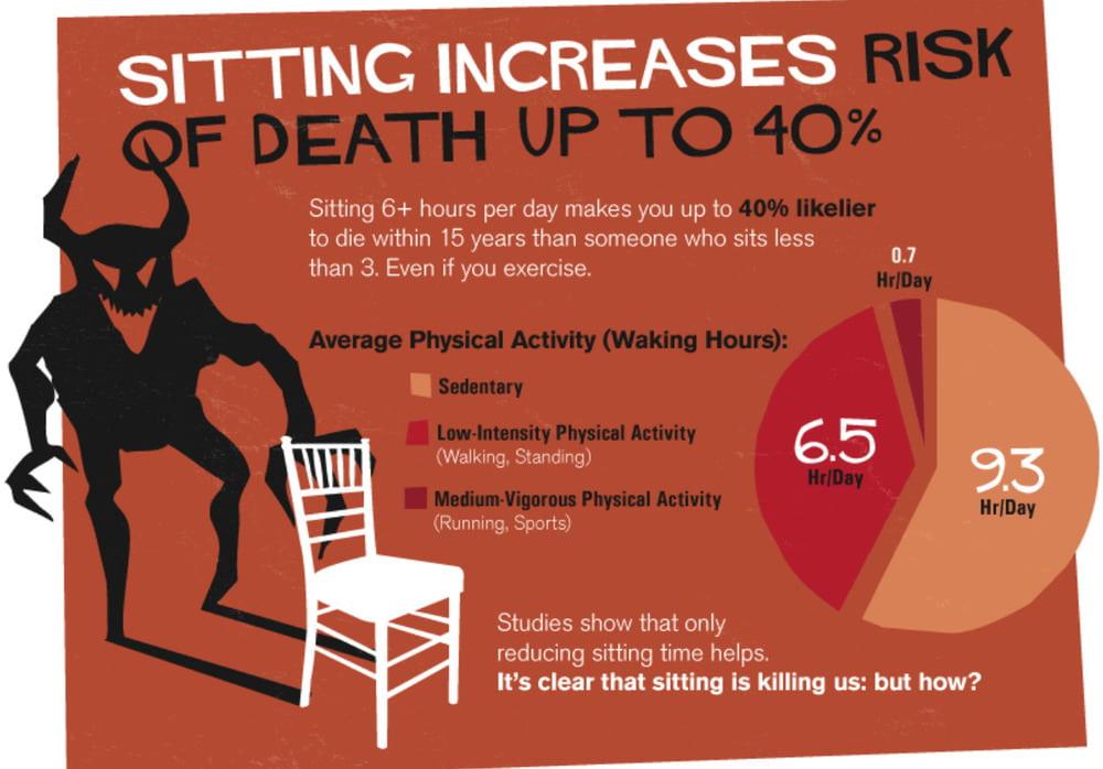 座る行為は、死亡リスクを40%も上昇させる。