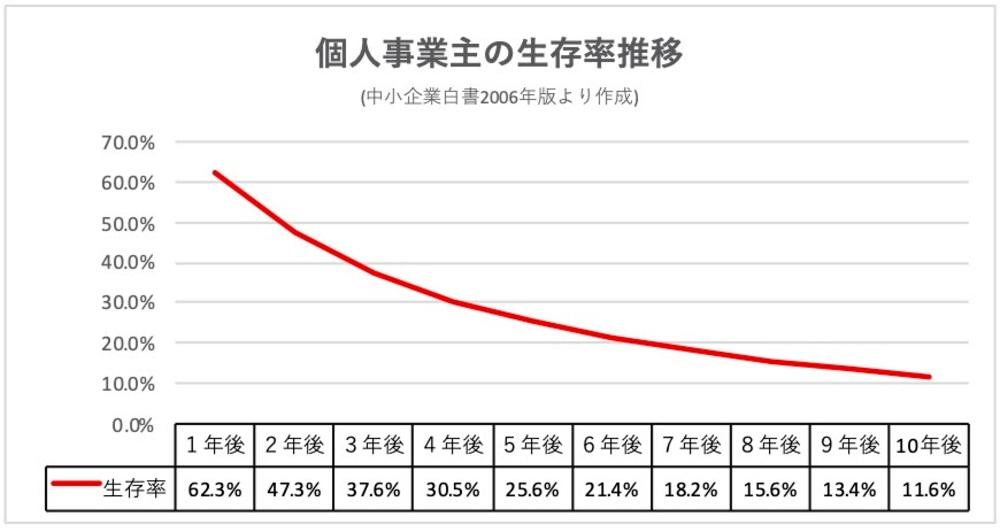 個人事業主の生存率推移。