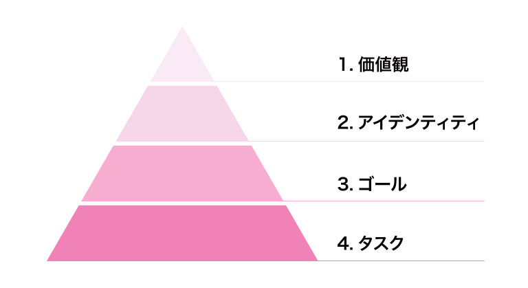 Dreamscopeの機能をイメージするためのピラミッド図。上から「価値観」「アイデンティティ」「ゴール」「タスク」となっている。